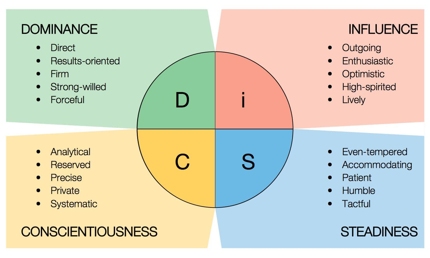 Personality, DiSC & the Workplace | astute